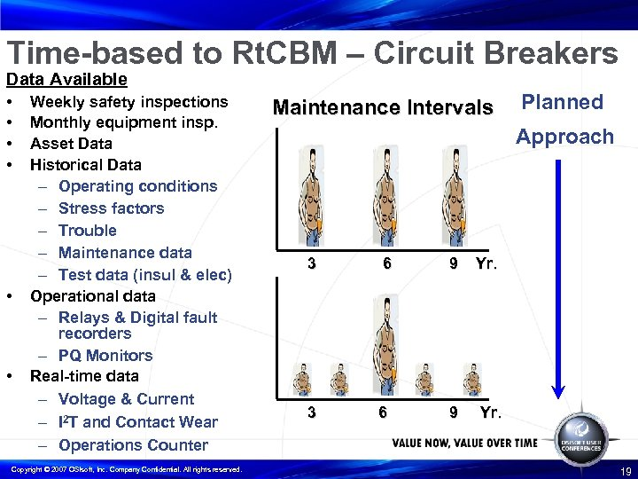 Time-based to Rt. CBM – Circuit Breakers Data Available • • • Weekly safety