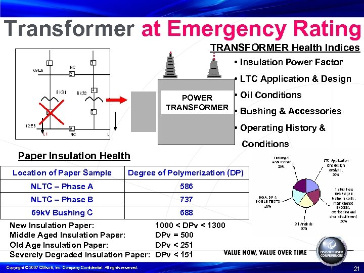 Transformer at Emergency Rating TRANSFORMER Health Indices • Insulation Power Factor • LTC Application