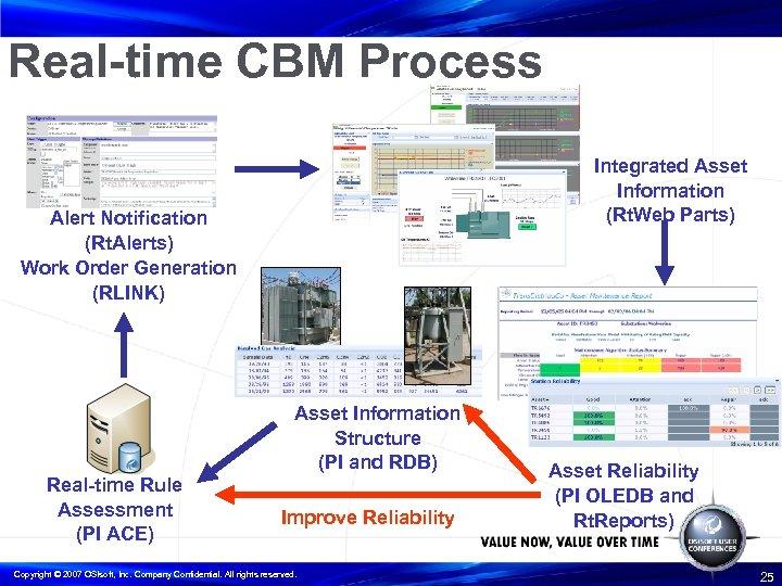 Real-time CBM Process Integrated Asset Information (Rt. Web Parts) Alert Notification (Rt. Alerts) Work
