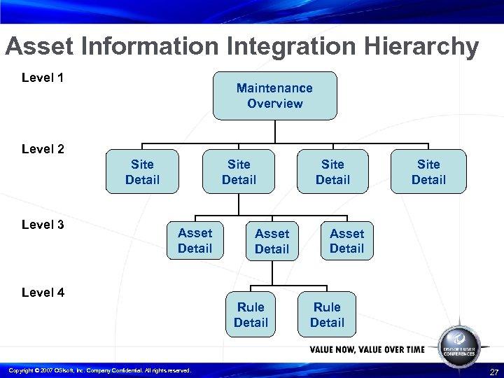 Asset Information Integration Hierarchy Level 1 Maintenance Overview Level 2 Site Detail Level 3