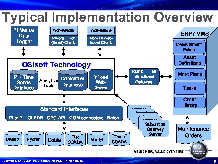 Typical Implementation Overview PI Manual Data Logger Workstations Rt. Portal Thick (Smart) Clients Rt.
