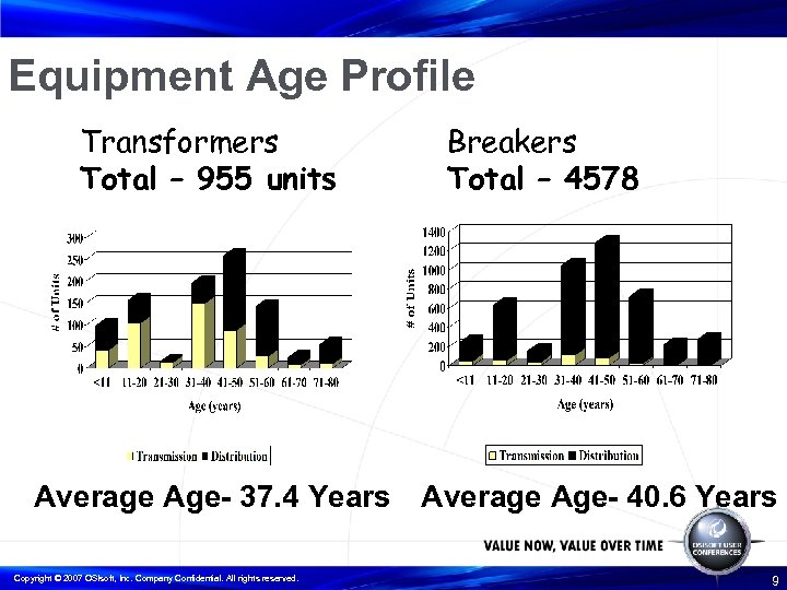Equipment Age Profile Transformers Total – 955 units Breakers Total – 4578 Average Age-