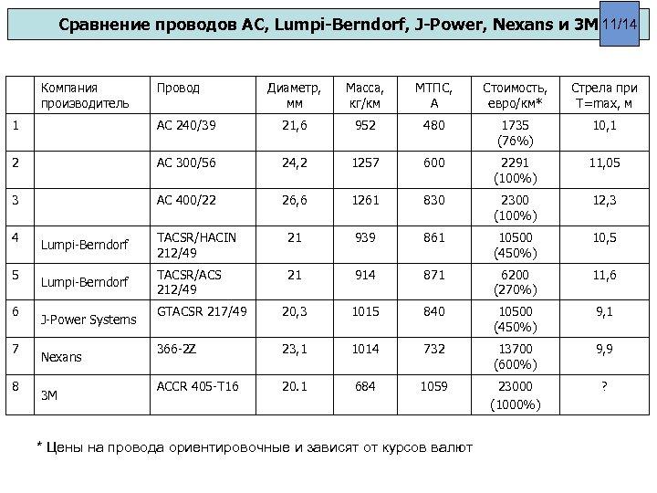 Сравнение проводов АС, Lumpi-Berndorf, J-Power, Nexans и 3 М 11/14 Компания производитель Провод Диаметр,