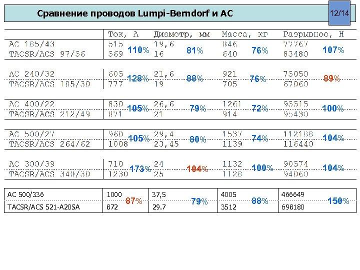 Сравнение проводов Lumpi-Berndorf и АС 12/14 110% 81% 76% 107% 128% 88% 76% 89%