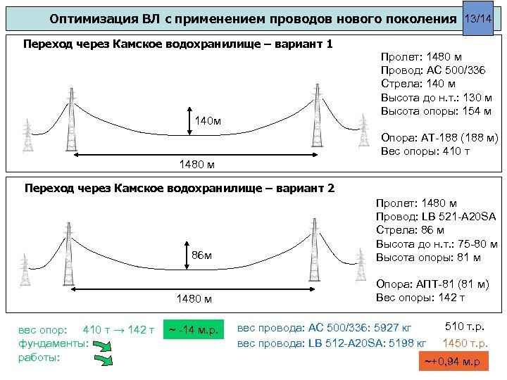 Оптимизация ВЛ с применением проводов нового поколения 13/14 Переход через Камское водохранилище – вариант