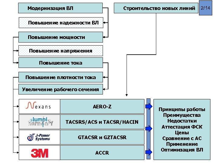 Модернизация ВЛ Строительство новых линий 2/14 Повышение надежности ВЛ Повышение мощности Повышение напряжения Повышение