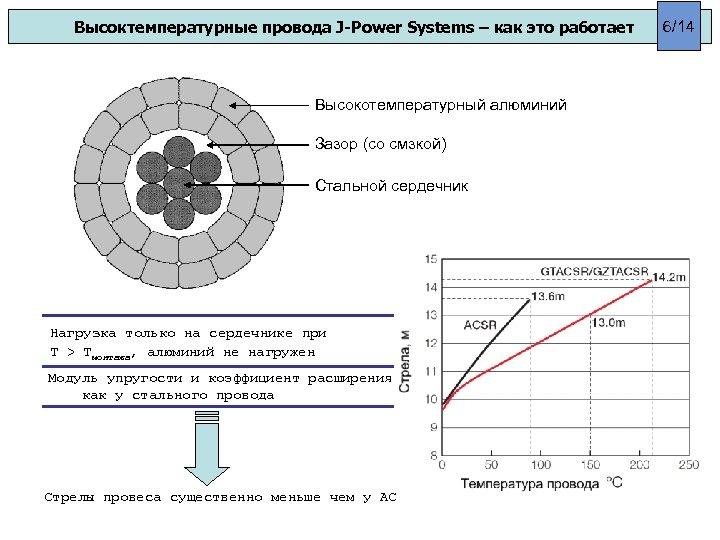 Высоктемпературные провода J-Power Systems – как это работает Высокотемпературный алюминий Зазор (со смзкой) Стальной