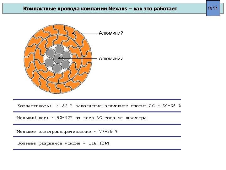 Компактные провода компании Nexans – как это работает Алюминий Компактность: ~ 82 % заполнение