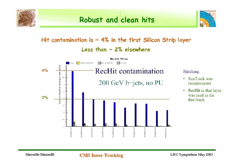 Robust and clean hits Hit contamination is ~ 4% in the first Silicon Strip