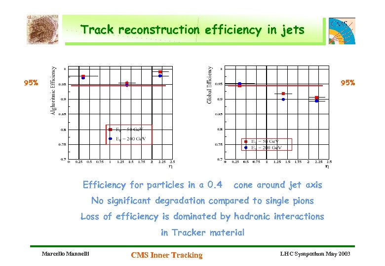 Track reconstruction efficiency in jets 95% Efficiency for particles in a 0. 4 cone