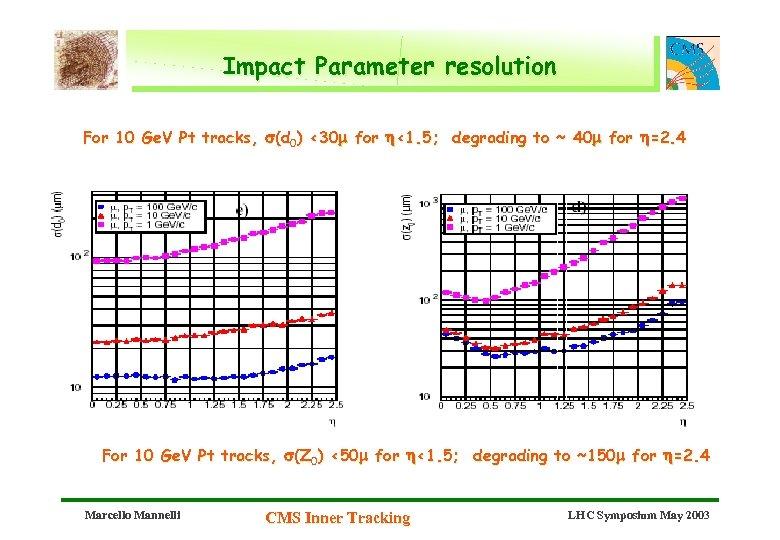 Impact Parameter resolution For 10 Ge. V Pt tracks, s(d 0) <30 m for