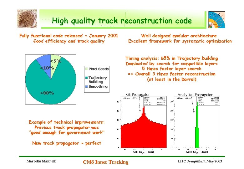 High quality track reconstruction code Fully functional code released ~ January 2001 Good efficiency