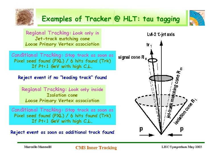Examples of Tracker @ HLT: tau tagging Regional Tracking: Look only in Jet-track matching