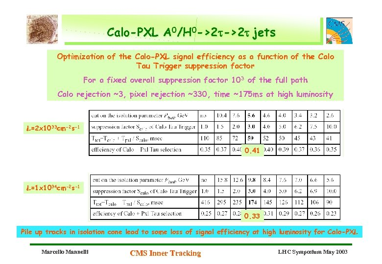 Calo-PXL A 0/H 0 ->2 t jets Optimization of the Calo-PXL signal efficiency as