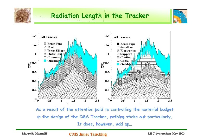 Radiation Length in the Tracker As a result of the attention paid to controlling