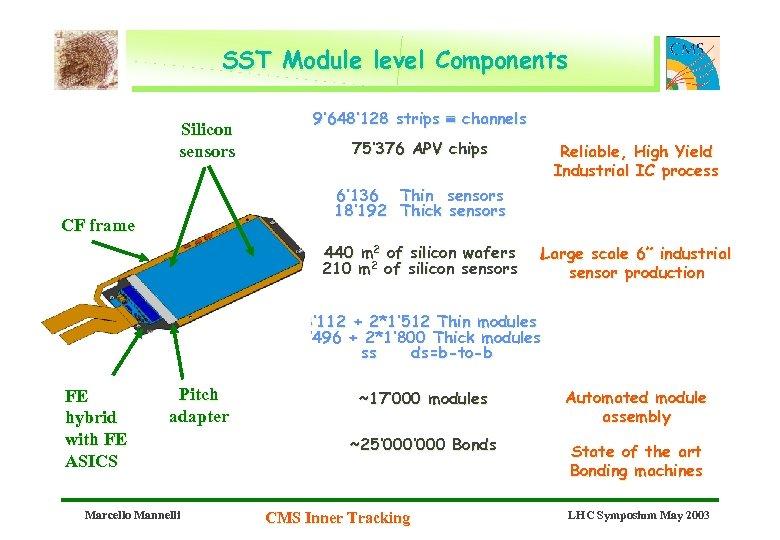 SST Module level Components Silicon sensors 9' 648' 128 strips channels 75' 376 APV