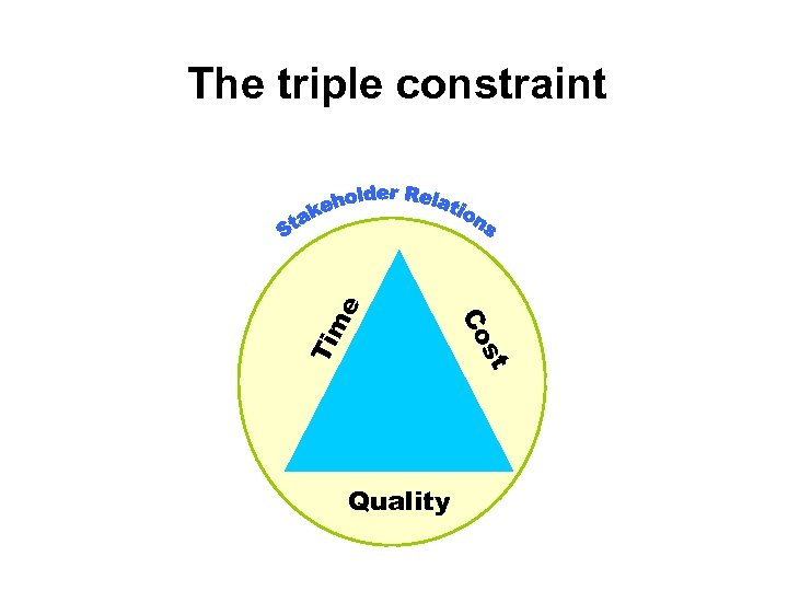 Ti st Co me The triple constraint Quality