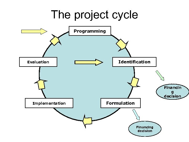 The project cycle Programming Evaluation Identification Financin g decision Implementation Formulation Financing decision