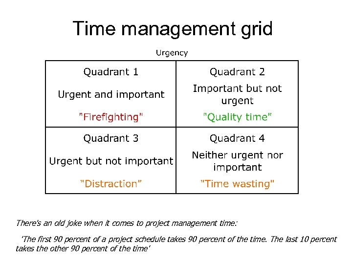 Time management grid There's an old joke when it comes to project management time: