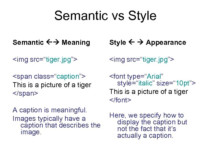 "Semantic vs Style Semantic Meaning Style Appearance <img src=""tiger. jpg""> <span class=""caption""> This is"
