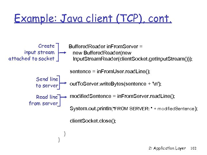 Example: Java client (TCP), cont. Create input stream attached to socket Buffered. Reader in.