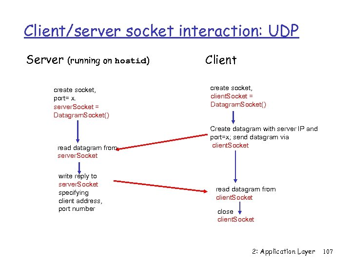 Client/server socket interaction: UDP Server (running on hostid) create socket, port= x. server. Socket