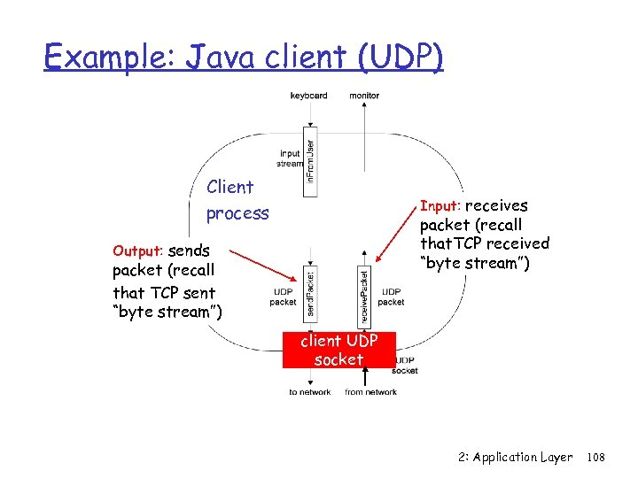 """Example: Java client (UDP) Client process Input: receives packet (recall that. TCP received """"byte"""