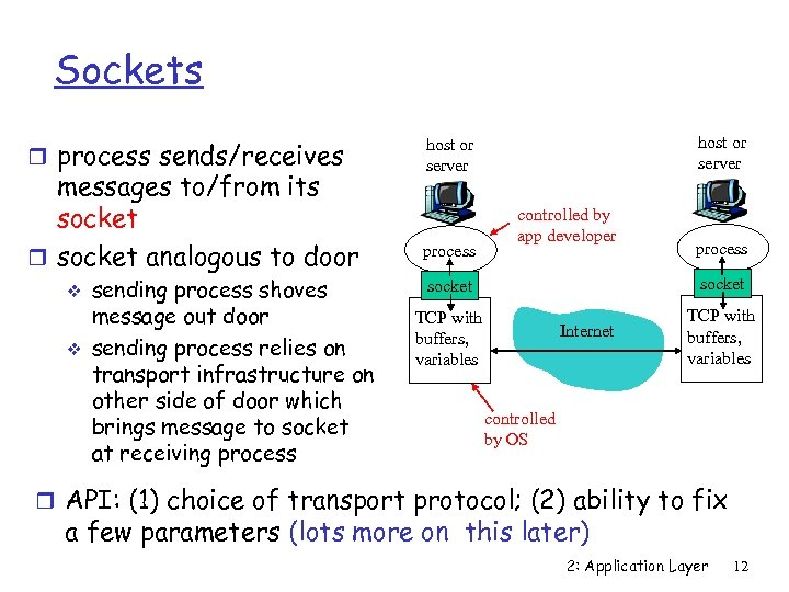 Sockets r process sends/receives messages to/from its socket r socket analogous to door v