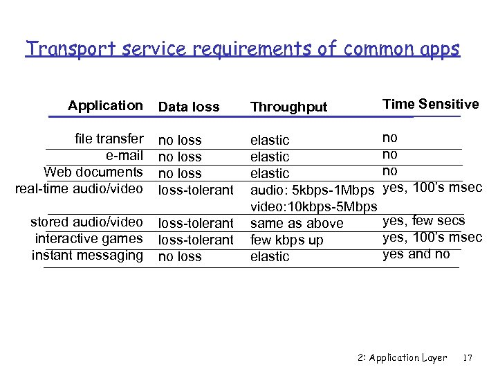 Transport service requirements of common apps Data loss Throughput Time Sensitive file transfer e-mail