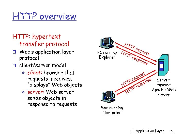 HTTP overview HTTP: hypertext transfer protocol r Web's application layer protocol r client/server model
