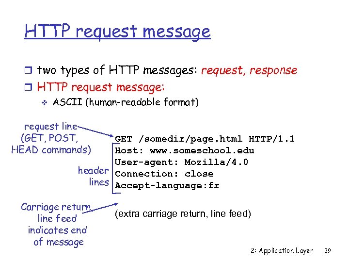 HTTP request message r two types of HTTP messages: request, response r HTTP request