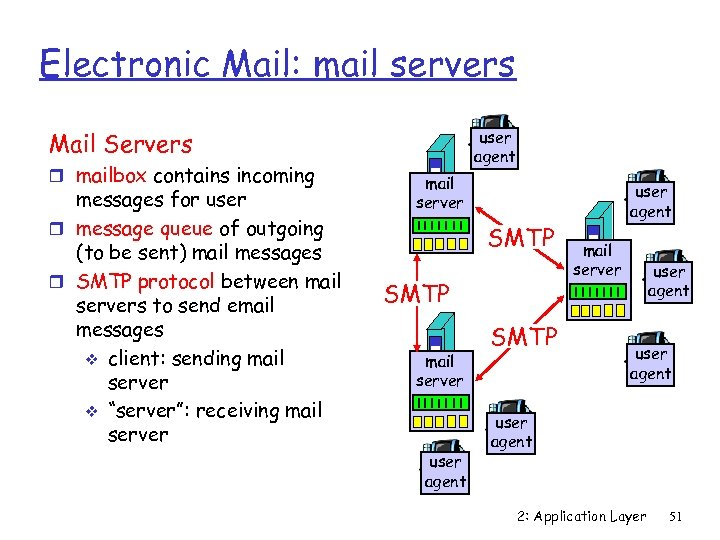 Electronic Mail: mail servers user agent Mail Servers r mailbox contains incoming messages for
