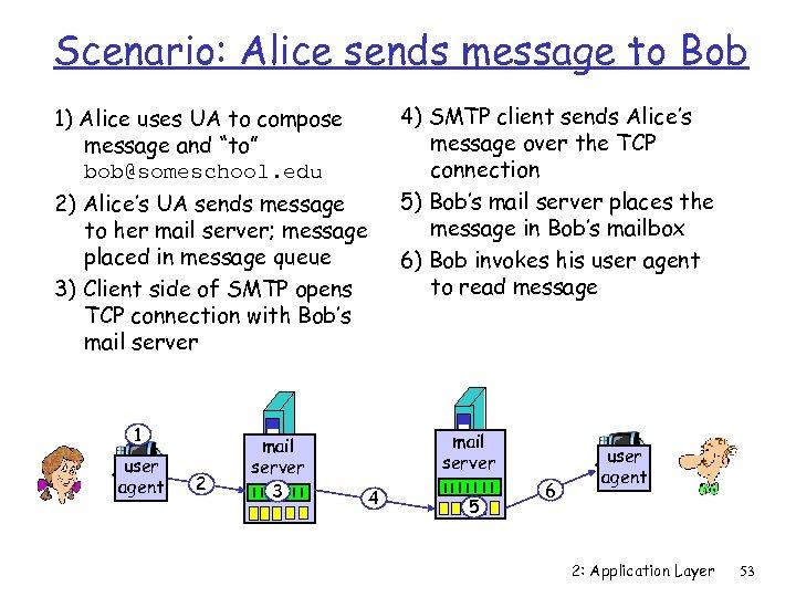 Scenario: Alice sends message to Bob 4) SMTP client sends Alice's message over the