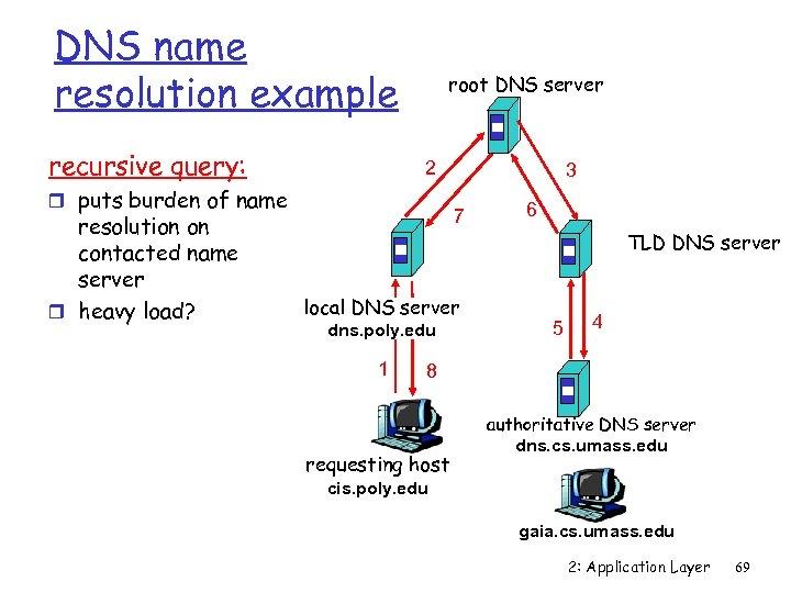 DNS name resolution example recursive query: root DNS server 2 r puts burden of