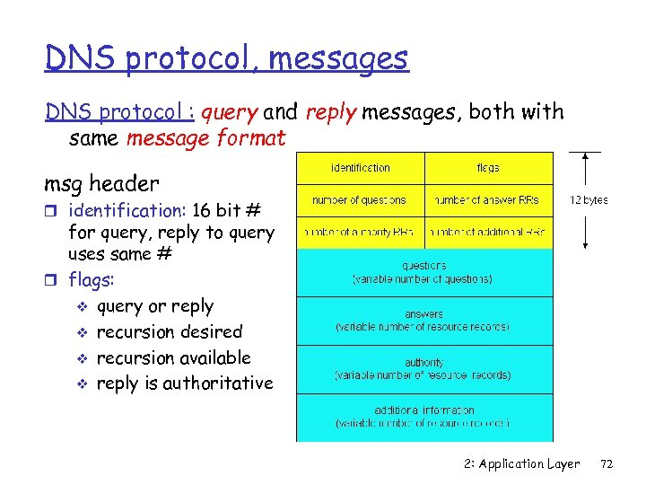 DNS protocol, messages DNS protocol : query and reply messages, both with same message