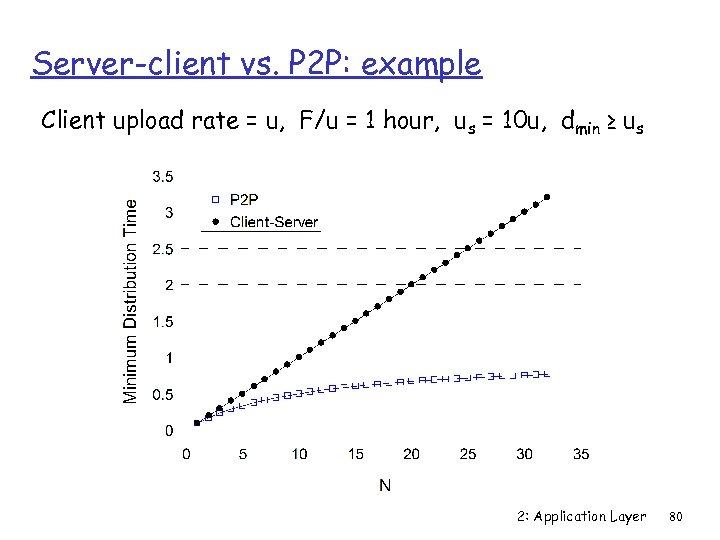 Server-client vs. P 2 P: example Client upload rate = u, F/u = 1