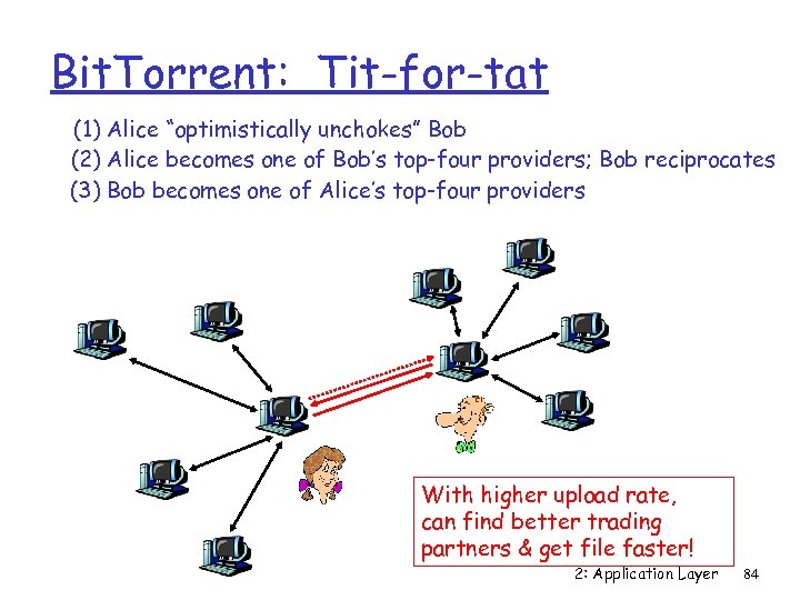 """Bit. Torrent: Tit-for-tat (1) Alice """"optimistically unchokes"""" Bob (2) Alice becomes one of Bob's"""