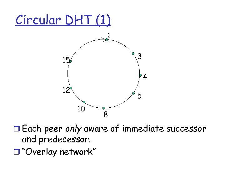 Circular DHT (1) 1 3 15 4 12 5 10 8 r Each peer