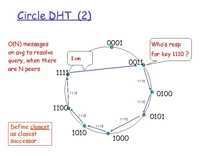 Circle DHT (2) O(N) messages on avg to resolve query, when there are N