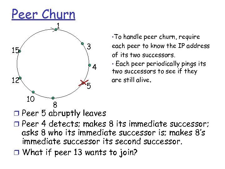 Peer Churn 1 • To handle peer churn, require 3 15 4 12 5