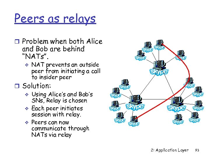 """Peers as relays r Problem when both Alice and Bob are behind """"NATs"""". v"""