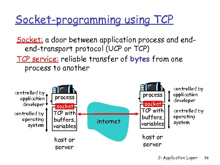 Socket-programming using TCP Socket: a door between application process and endend-transport protocol (UCP or