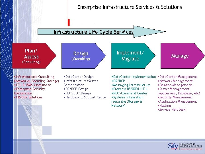 Enterprise Infrastructure Services & Solutions Infrastructure Life Cycle Services Plan/ Assess (Consulting) • Infrastructure
