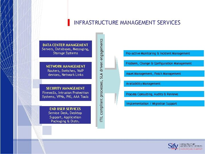 DATA CENTER MANAGEMENT Servers, Databases, Messaging, Storage Systems NETWORK MANAGEMENT Routers, Switches, Vo. IP