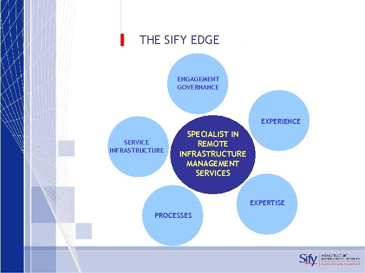 THE SIFY EDGE ENGAGEMENT GOVERNANCE EXPERIENCE SERVICE INFRASTRUCTURE SPECIALIST IN REMOTE INFRASTRUCTURE MANAGEMENT SERVICES