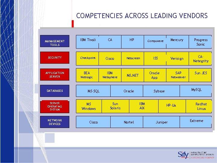 COMPETENCIES ACROSS LEADING VENDORS MANAGEMENT TOOLS IBM Tivoli CA SECURITY Checkpoint Cisco APPLICATION SERVER