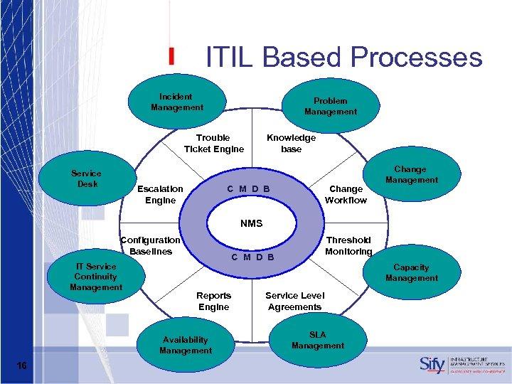 ITIL Based Processes Incident Management Problem Management Trouble Ticket Engine Service Desk Escalation Engine