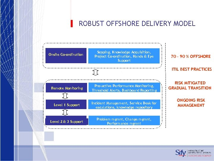 ROBUST OFFSHORE DELIVERY MODEL Onsite Co-ordination Scoping, Knowledge Acquisition, Project Co-ordination, Hands & Eye