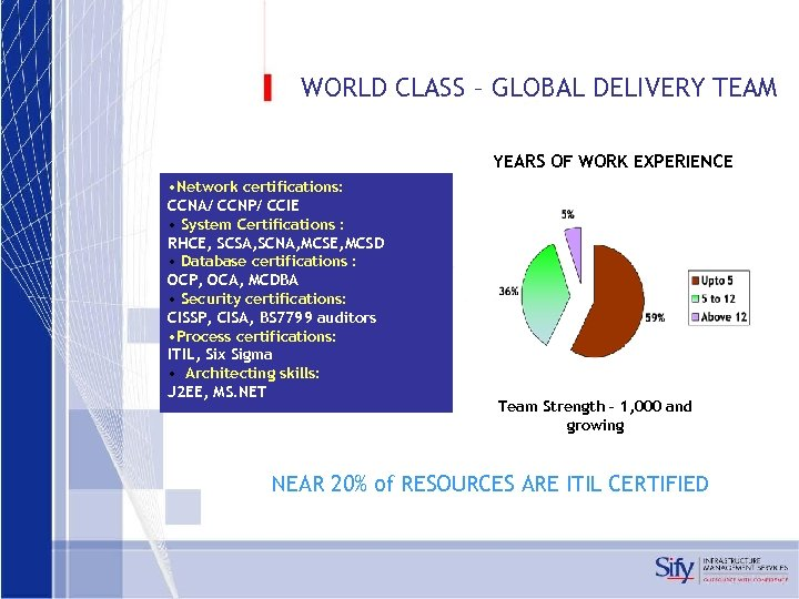 WORLD CLASS – GLOBAL DELIVERY TEAM YEARS OF WORK EXPERIENCE • Network certifications: CCNA/