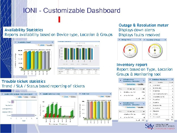 IONI - Customizable Dashboard Availability Statistics Reports availability based on Device type, Location &